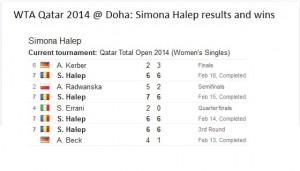 Simona Halep Qatar 2014 results