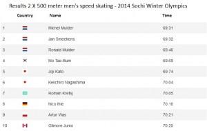 Sochi Olympics men speed skating 500m