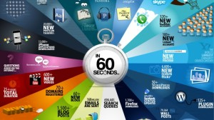 Internet statistics in 60 seconds span unveil amazing data