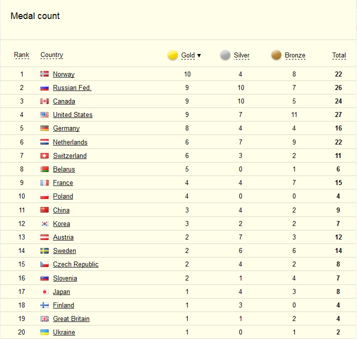 olympic medal count sochi olympics