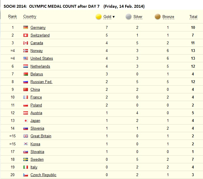 Winter Olympics 2014 Medal Count
