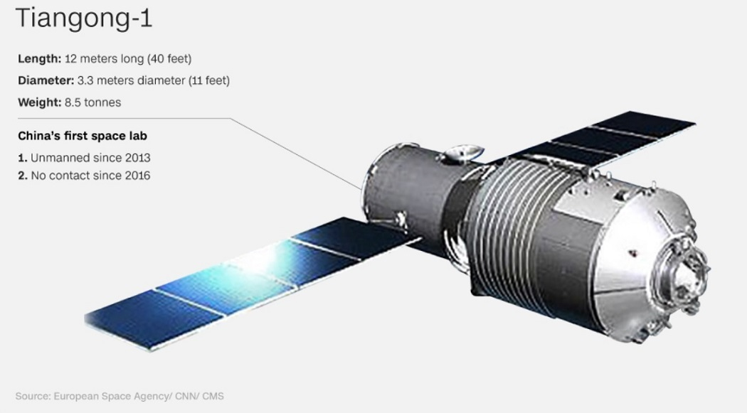 Tiangong-1 Crash: Chinese space lab to plunge to Earth by